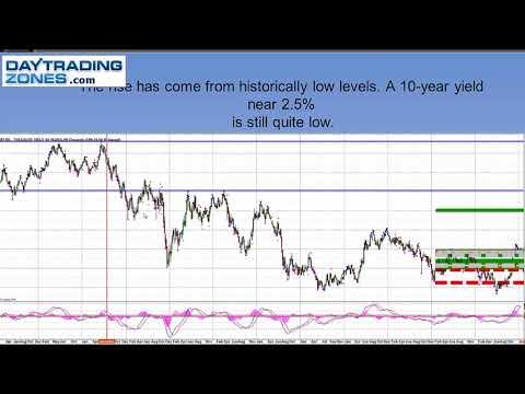 Day Trading Bonds- SPX Options-ES FOMC GAME PLAN