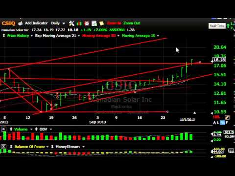 ARWR, KOG, TSL, VIPS -- Stock Charts - Harry Boxer, TheTechTrader.com