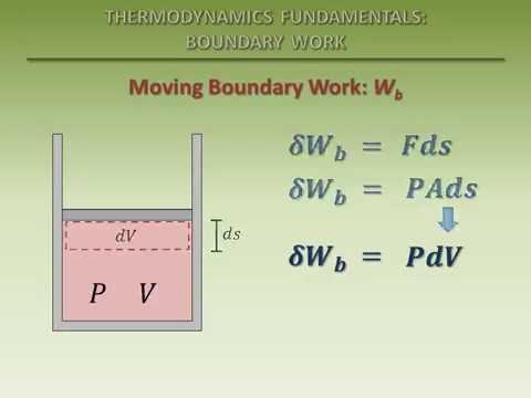 Thermodynamics Fundamentals: Boundary Work
