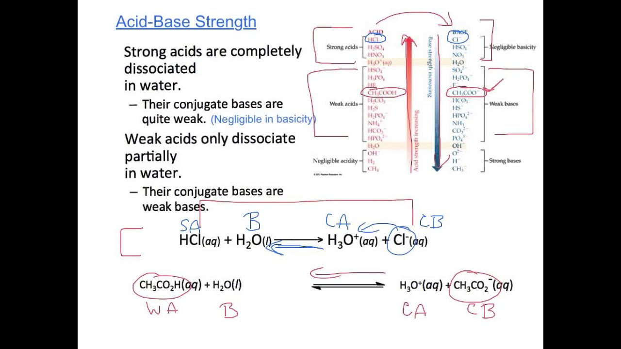 equilibrium and acid base review We can combine our knowledge of acids and bases, equilibrium, and neutralization reactions to understand buffers and titrations solubility equilibria will build on concepts from solubility, precipitation, and equilibrium.
