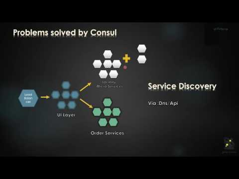 Consul Cluster - A  Hands On Journey ~ Building Highly Resilient and Fault Tolerant Microservices