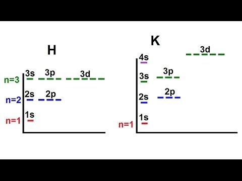 Chemistry  Electron Structures in Atoms (40 of 40) Orbital Energy Diagram  YouTube