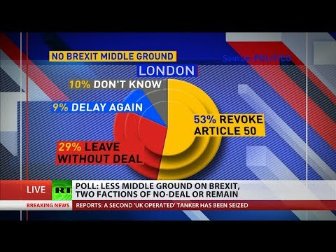 Poll: Less middle ground on #Brexit, two factions of #NoDealBrexit or Remain