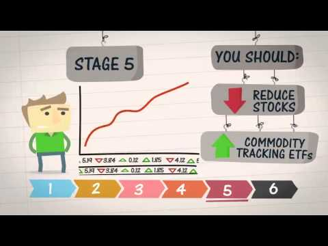 SGX Education Video - 2(a) Business and Market Cycles