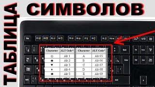 Как напечатать символы, которых нет на клавиатуре Коды вставки символов