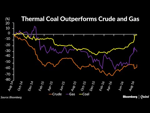 Chart Of The Day: Divergence In Price Trends Between Oil, Gas And Coal