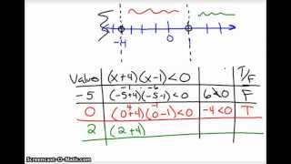 Critical Value Method for Solving Inequalities