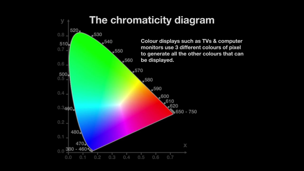 The Chromaticity Diagram  YouTube