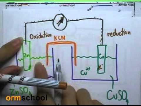 ormchem classic : ไฟฟ้าเคมี ตอน02