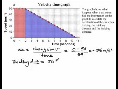 velocity time graph and stopping cars youtube. Black Bedroom Furniture Sets. Home Design Ideas