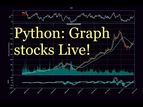Python Charting Stocks part 31 - Graphing live intra-day stock prices