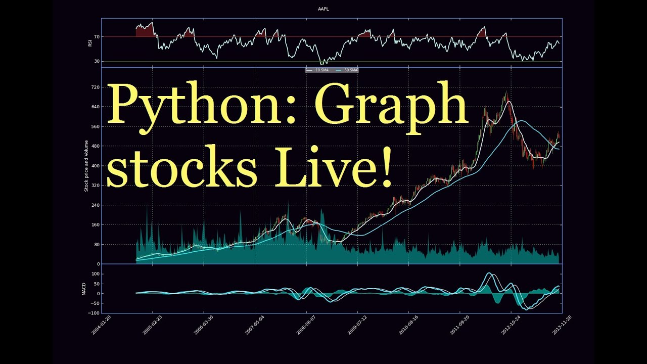 Python Charting Stocks part 31 - Graphing live intra-day stock prices - YouTube