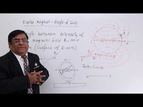 Earth`S Magnet Angle Of Dip
