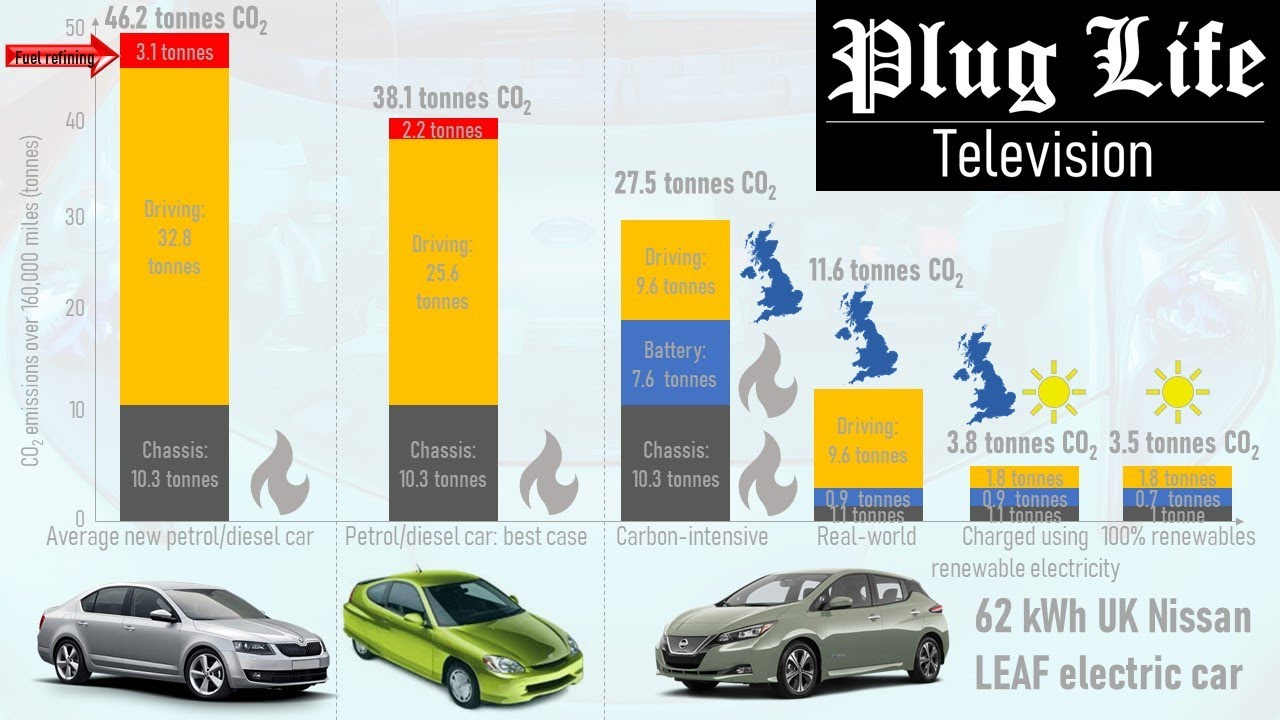 Do electric cars really produce less CO2 than petrol cars? | Plug Life Television episode 28