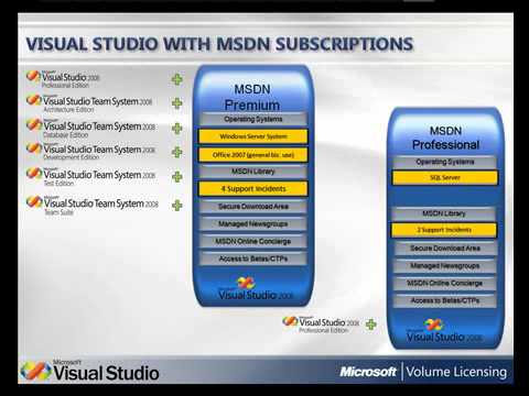 Visual Studio and MSDN Subscription Licensing YouTube