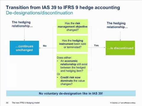 The New IFRS 9 Hedging Model  - Financial Reporting Update (Deloitte Canada)