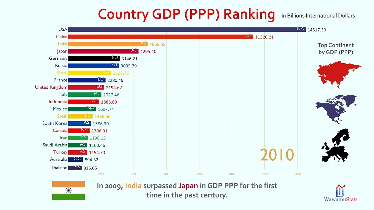 Country Top 20 >> Top 20 Country Gdp Ppp Ranking History 1980 2023