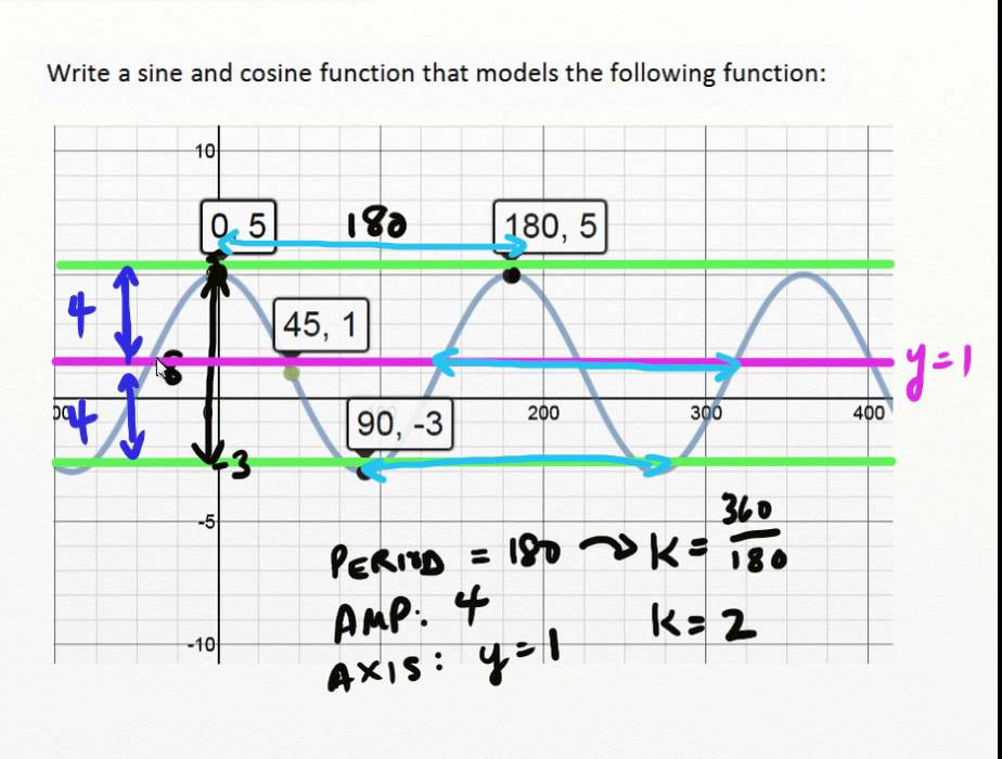 Translations of sine & Cosine Graphs