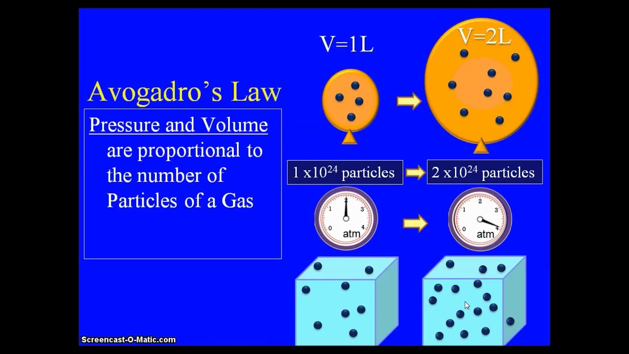 ideal gas law and magnesium Gas laws lab finding the molar is given by the ideal gas law: magnesium ball is trapped inside and the thread is pinched between the rubber stopper and the.
