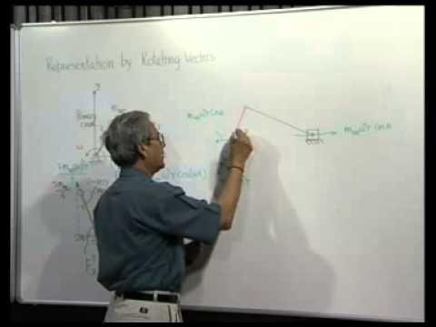 Module 4 Lecture 2 Single- Cylinder Engine Balancing