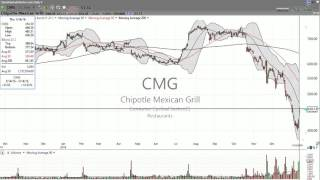Too late to buy Chipotle Mexican Grill ($CMG)? Here's my analysis.