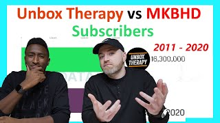 Unbox Therapy vs Marques Brownlee (MKBHD)