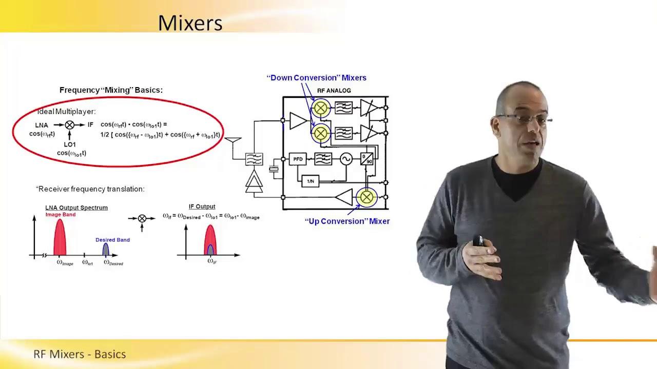 RF Mixers Basics