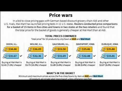 price wars Price wars are becoming more common because managers tend to view a price change as an easy, quick, and reversible action.