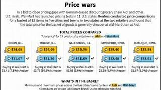 Price Wars! Germany to Unleash Wave of Groceries That Cost Up to 50% Less Than Wal-Mart