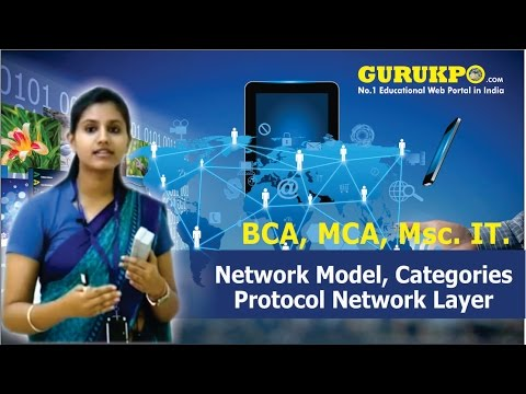 Network Model, Categories, Protocol Network Layer (Data Communication Network)MSc IT I Sem, Gurukpo