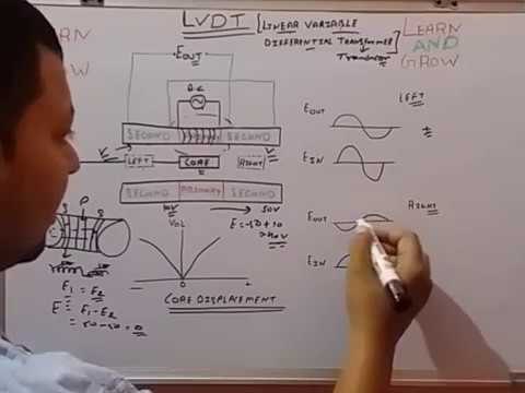 what is lvdt explain it with neat diagram trailer wiring diagrams 7 way linear variable differential transducer ह न द learn and grow