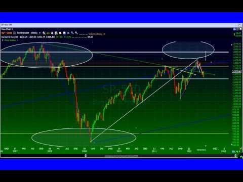 NASDAQ,DOW JONES and S&P500