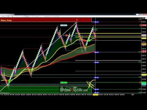 Supply and Demand Zone Trading Crude Oil Futures; SchoolOfTrade.com
