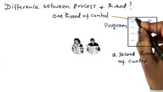 Difference Between Process and Thread - Georgia Tech - Advanced Operating Systems