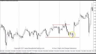 4 Hour Forex Charts And Range Extensions