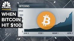 When Bitcoin Hit $100: CNBC's 2013 Coverage