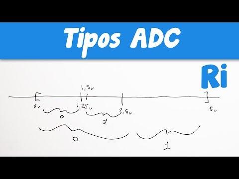 ADC lo básico y TIPOS de conversor analógico a digital