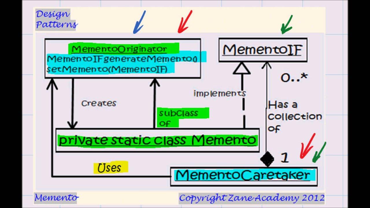 Memento Pattern Magnificent Ideas