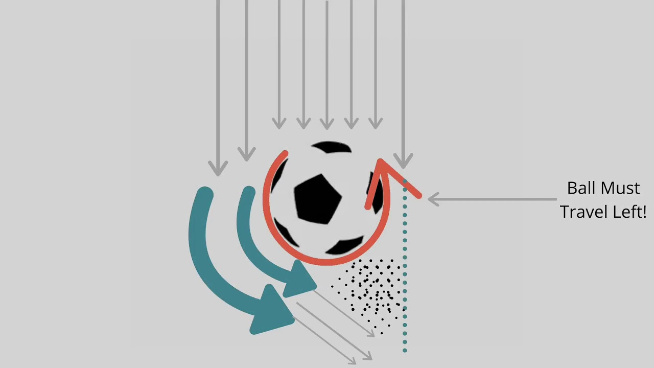 Wacky Science Wed: How to curve a soccer ball