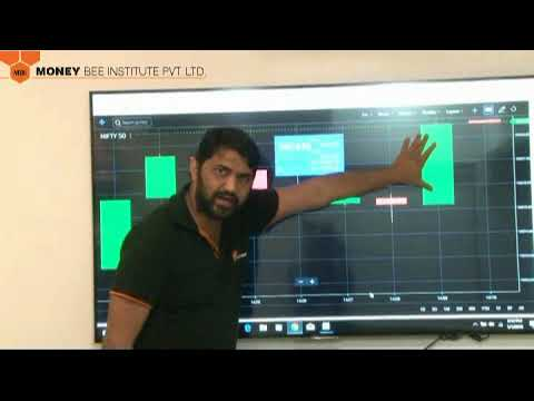 Hindi: Technical Analysis with Zerodha using Kite Software (Candlesticks Body and Shadows)