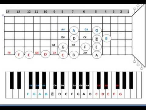Conversion Table from Keyboard Alphabets to Guitar Alphabets - YouTube