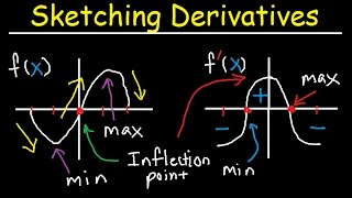 Sketching Derivatives From Parent Functions - f f