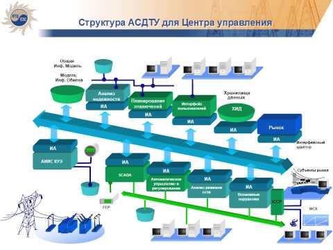 АСДТУ в электроэнергетике