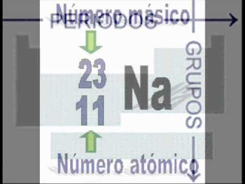 Tabla de los elementos propuesta por moseley youtube tabla de los elementos propuesta por moseley urtaz Image collections