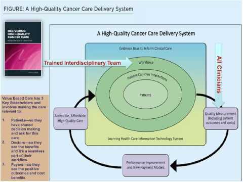 Comprehensive Cancer Rehabilitation Essential Services for Improving Quality of Care 3.31