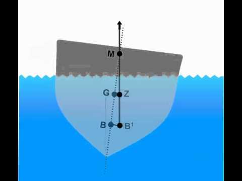vessel stability