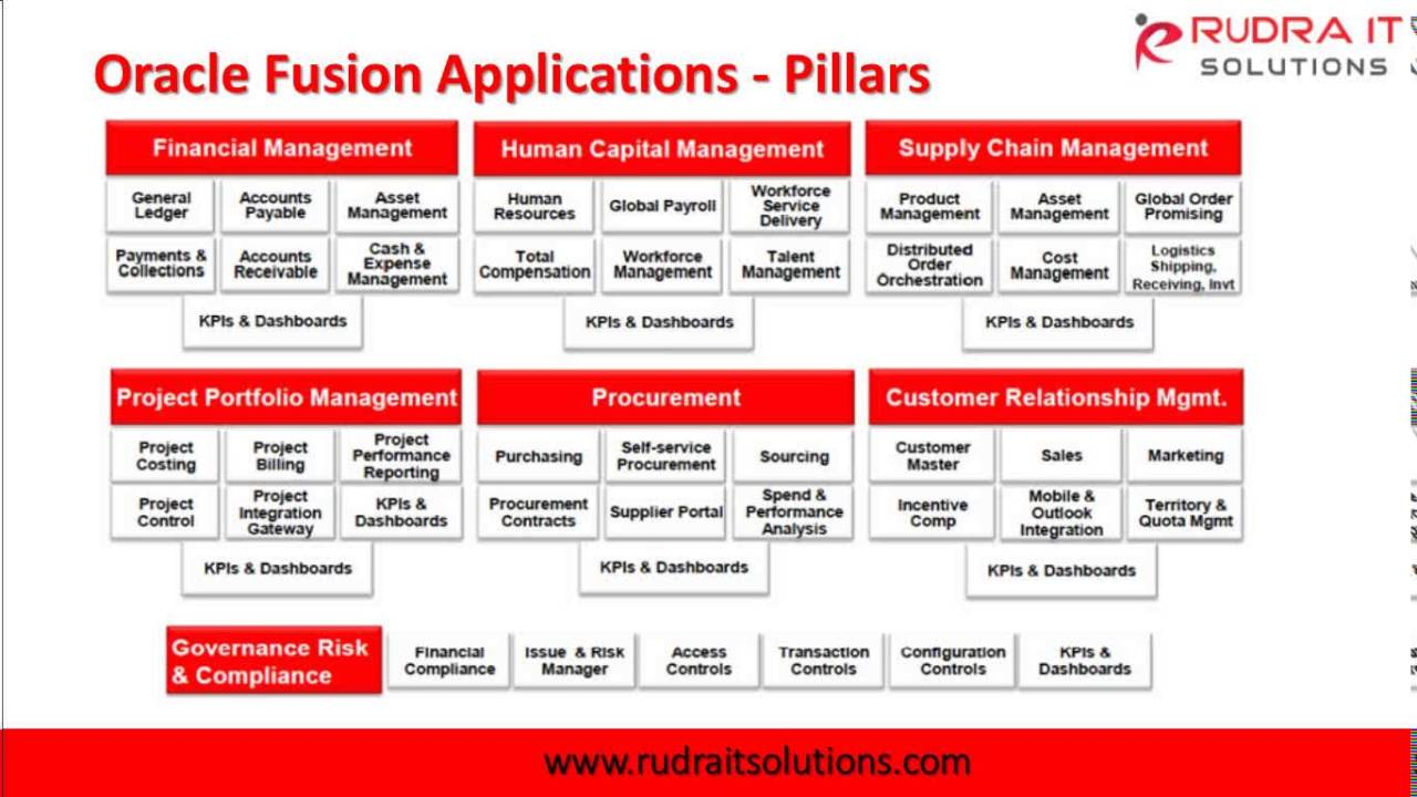 Oracle Fusion Scm Cloud Interactive Session Rudra It