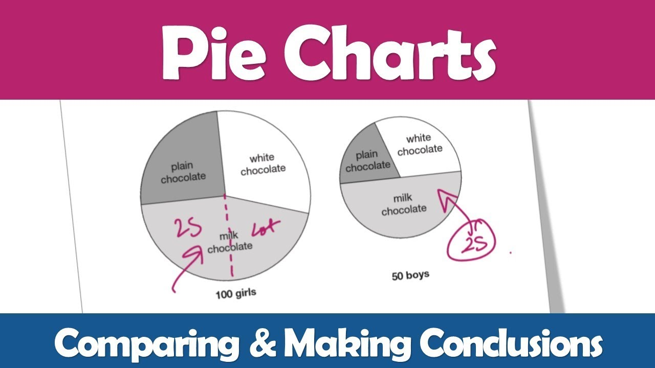 Comparing pie charts making conclusions ks2 sats exam practice comparing pie charts making conclusions ks2 sats exam practice video nvjuhfo Choice Image