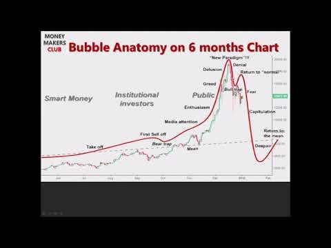 Bitcoin Elliott wave