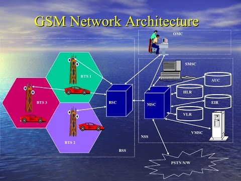 GSM Architecture Explained- Global System For Mobiles Tutori